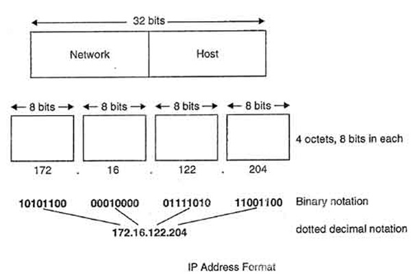 What-is-ip-address
